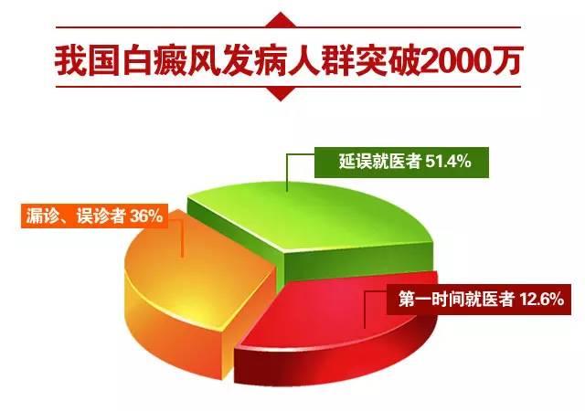 【热点】白转黑诊疗标准 改变中国抗白困境