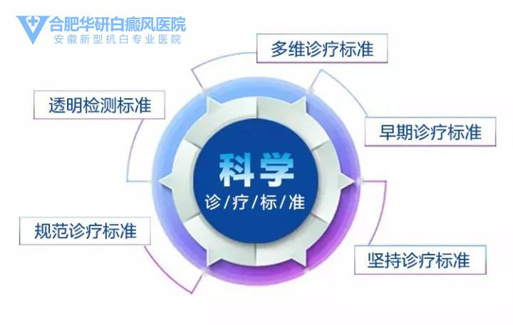 亳州白癜风医院:白癜风治疗周期是非常长的吗