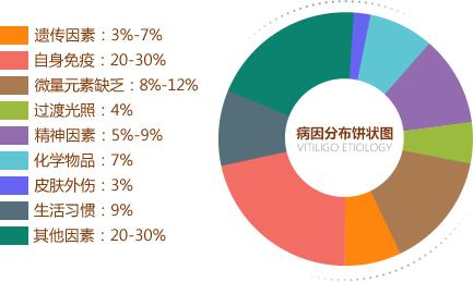 亳州白癜风医院:白癜风的遗传率高吗?