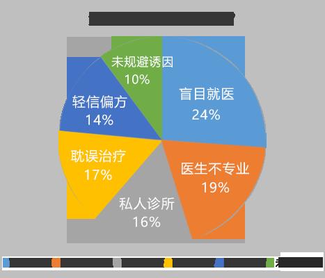 亳州白癜风医院:白斑部位为什么会发痒?